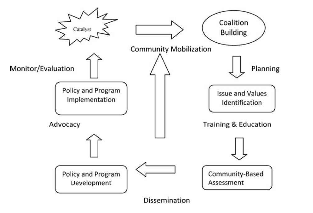Transforming the urban food desert from the grassroots up: A model for community change (2011)